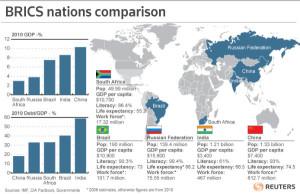 Бразил, Русија, Индија и Кина потенцијалне локомотиве светске привреде