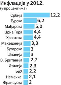 инфлација 2012