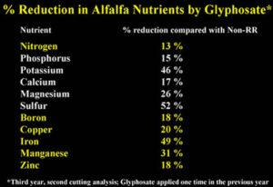 Смањење хранљивих састојака после употребе глифозата