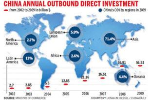 Кина инвестиције свет