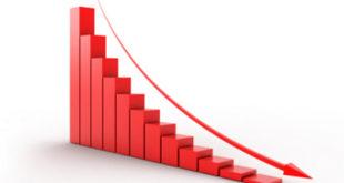 Разочаравајући привредни раст је резултат лоше економске политике 6