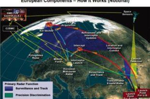 САД и питања противракетне одбране
