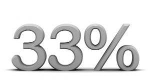 Незапосленост у Србији иде на 33 % у 2013. 9