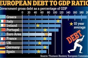 Јавни дуг еврозоне 90 % БДП-а