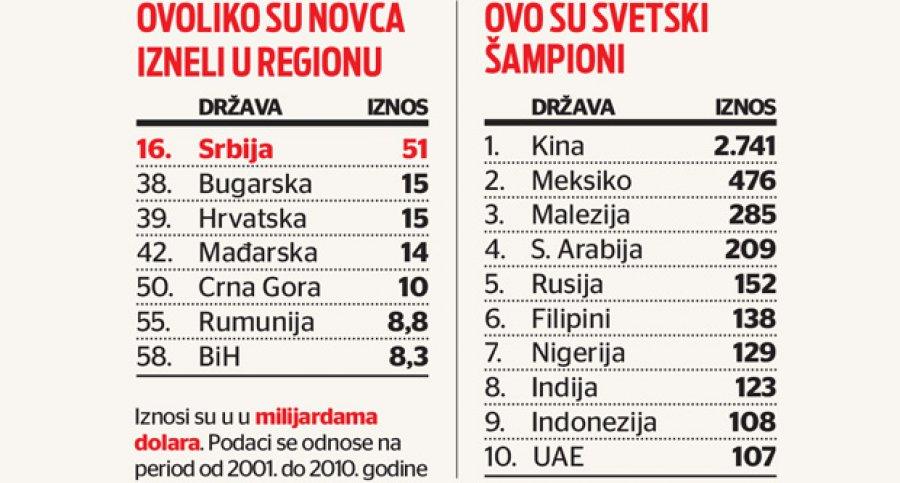 Србија крађа милијарде
