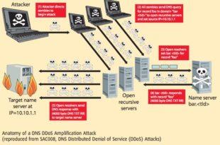 Хакери нападају српски интернет