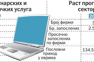 Србија земља пољопривредника и информатичара