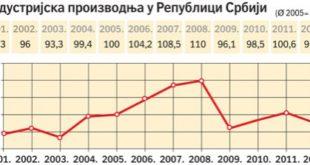 Индустријска производња у 2012. мања 2,9 одсто 12