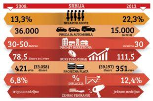 Како је пропао грађанин Србије 2008-2013.