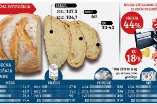 Једемо најмање меса и највише хлеба у Европи