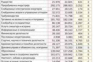 Незапосленост у Србији као тешка болест