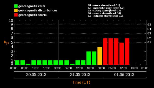 geo-magnetska-oluja-danas
