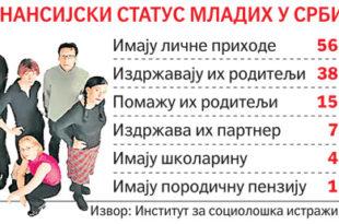 Више од половине младих у Србији живи о трошку родитеља 10