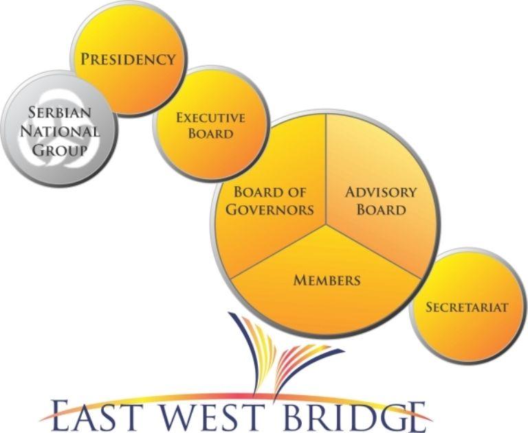 EWB-struktura-Trilaterala2