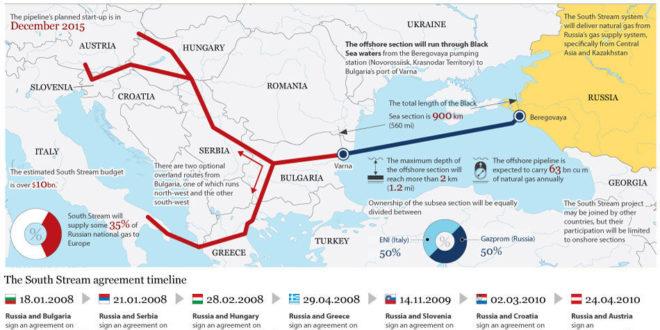 """Уговор за изградњу """"Јужног тока"""" кроз Србију биће закључен до краја јуна"""