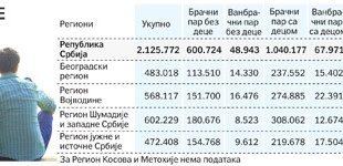 Свака трећа породица у Србији без деце