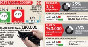 У Србији падају плате и пензије док само дугови расту  10