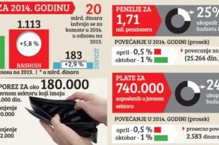 У Србији падају плате и пензије док само дугови расту