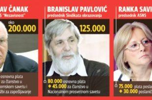 Баш их заболе за права радника! Вође синдиката зарађују и по 2.000 евра месечно