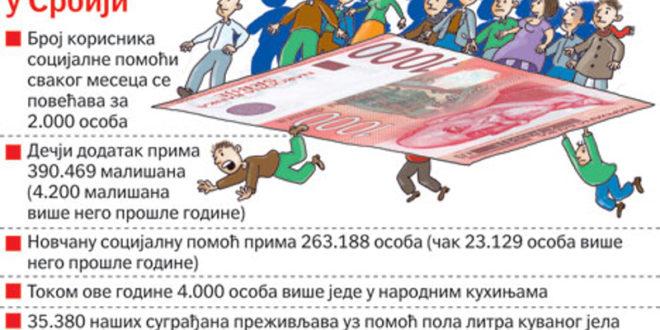 Под Вучићевом влашћу у 2013. години изгубљено 200.000 радних места, сваког дана посао изгуби 600 људи