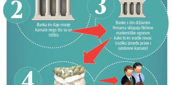 ОТКРИВАМО: Како странке плаћају кампању пљачкајући народни новац  1