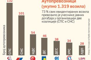 Дачић и шест министара одбили да доставе податке о активностима у току изборне кампањи