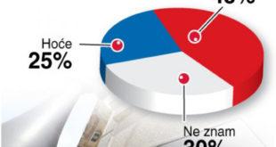 Смањење плата и пензија без дугорочне стратегије развоја је пишање уз ветар! 2