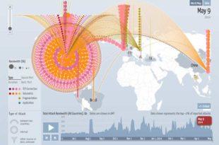 Нуклеарни DDOS напади на мрежне системе у САД (видео)