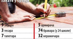 У Србији без ђака 300 одељења 6