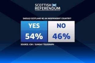 Анкета: Кампања за НЕЗАВИСНУ Шкотску води са 8% разлике!
