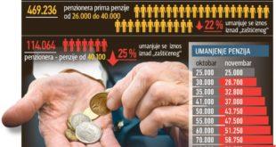 САЗНАЈЕМО: Две формуле за смањење пензија већих од 25.000 6
