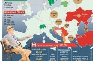 Пензионерима боље и у Албанији, од Србије лошија само Украјина