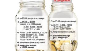 Мање пензије од среде 10
