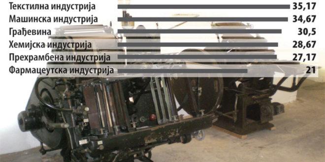 Српска фабричке хале личе на музеје