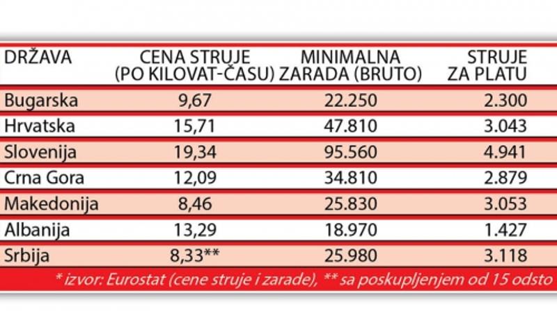 цена-струје-зарада
