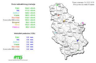 Три града са највећим зрачењем у Србији: Врање, Винча, Косовска Митровица
