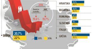 ММФ: Од свих земаља у Европи само у Србији све више људи без посла 4