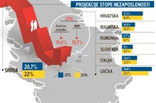 ММФ: Од свих земаља у Европи само у Србији све више људи без посла 6