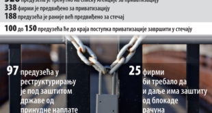 Српска привреда у (не)милости ММФ и домаћих безмозгаћа 2