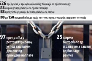 Српска привреда у (не)милости ММФ и домаћих безмозгаћа 4