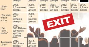 """ИДИОТИЗАМ! И републичка и покрајинска власт уплаћују више новца за """"Егзит"""" него за аутопут 4"""