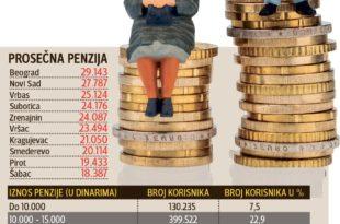 ТЕШКА БЕДА: Трећина пензионера у Србији преживљава са 15.000 динара