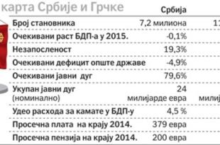 Наше пензије пет пута мање од грчких