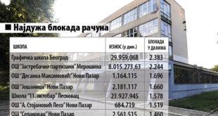 У школaма немају новца ни за креду, рачуни 131 школе у блокади 8