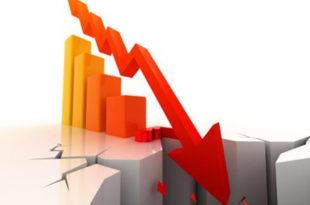 Просечан пад промета у односу на претходну годину 14,32 одсто, пословање у Србији ове године значајно ризичније него у 2014. години