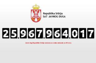 Јавни дуг Србије на крају новембра 2015. износио 24,69 милијарди евра, што је 75,5 одсто БДП, у односу на октобар повећан за 370 милиона евра 2