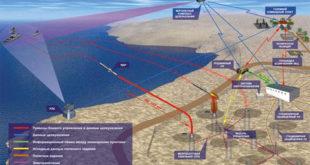 """Русија ракетним системима """"Бастион"""" за НАТО затворила Црно и Баренцово море 4"""