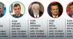 Све о српском дугу: Ко нас је, код кога и колико задужио 9