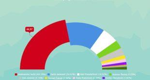 Како је гласао Нови Сад: Драстичан пораст гласача опозиције, непознанице Шешељ и Чанак 8