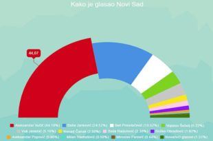 Како је гласао Нови Сад: Драстичан пораст гласача опозиције, непознанице Шешељ и Чанак 5